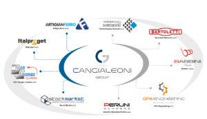 Cangialeoni Group infografica aziende controllate